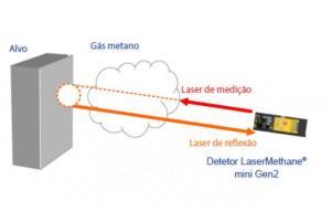 LaserMethane